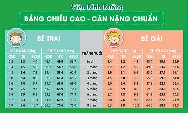 Chiều cao và cân nặng tiêu chuẩn của bé theo WHO