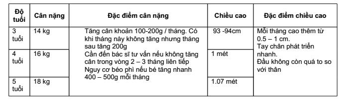 Cân nặng tiêu chuẩn cho trẻ 3-5 tuổi